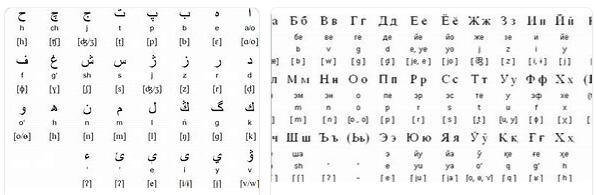 Uzbekistan Language